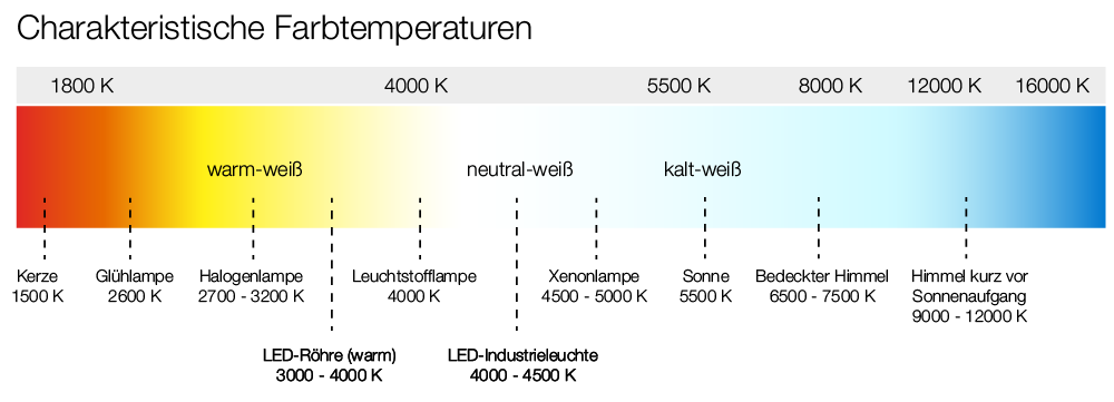 Grafik Farbtemperaturen